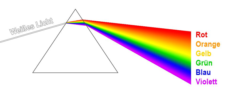Grafik Prisma spaltet Licht in Spektralfarben