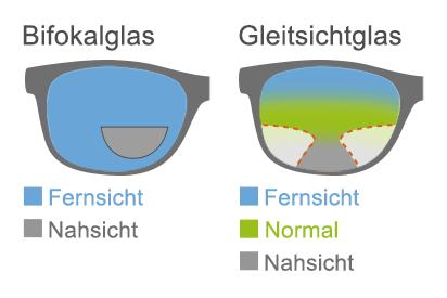 Bifokal- und Gleitsichtglas mit Sehzonen