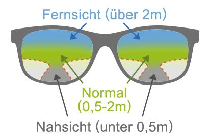 Gleitsichtbrille mit drei verschiedenen Sehzonen