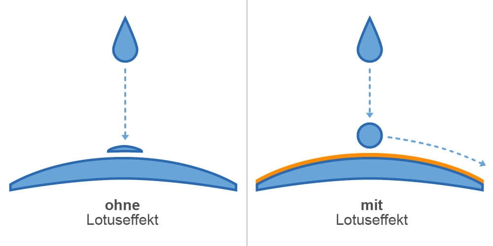 Funktionsweise Lotuseffekt