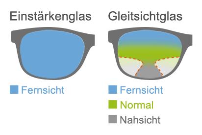 Unterschiedliche Sehbereiche zwischen Gleitsicht- und Einstärke