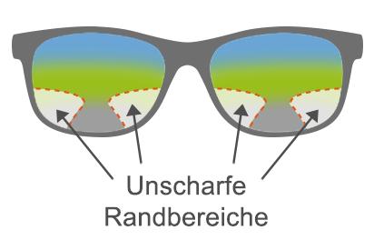 Infografik: Die unscharfen Randbereiche einer Gleitsichtbrille