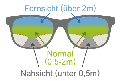 Infografik: Die Sehfelder einer Gleitsichtbrille