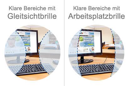 Infografik: Die Sichtfelder bei Gleitsichtbrillen und Arbeitsplatzbrillen